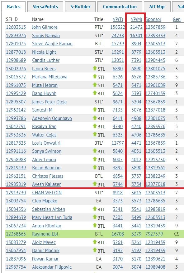 SFI Top 20 VPs August 26th