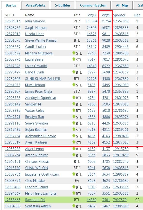 SFI Top 20 VPs August 28th