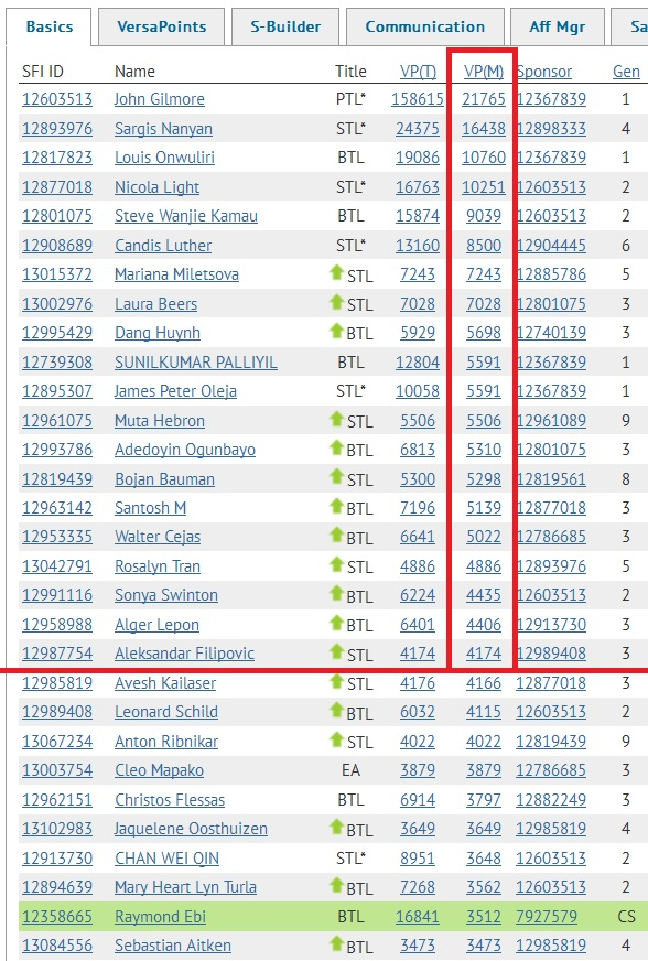 SFI Top 20 VPs August 29th