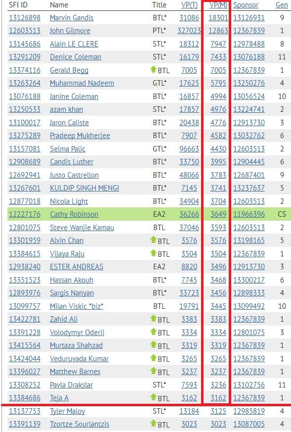 SFI Top 30 VPs November 12th