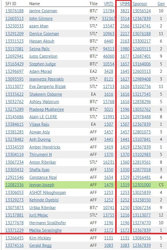 SFI Top 30 VPs November 1st