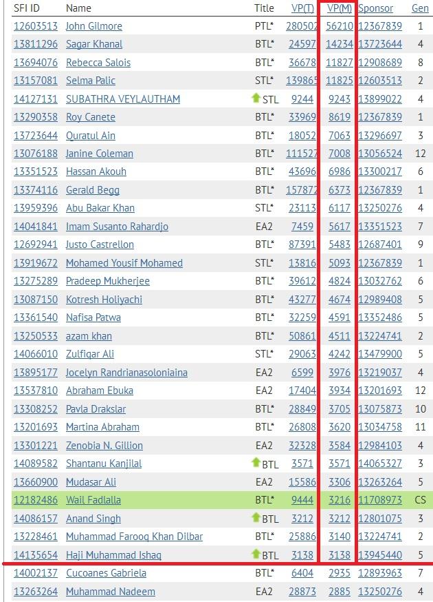 SFI Top 30 VPs April 13th - 2014