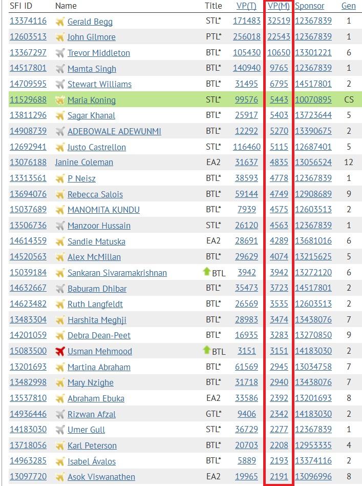 SFI - Top 30 VPs - Nov 07 2014