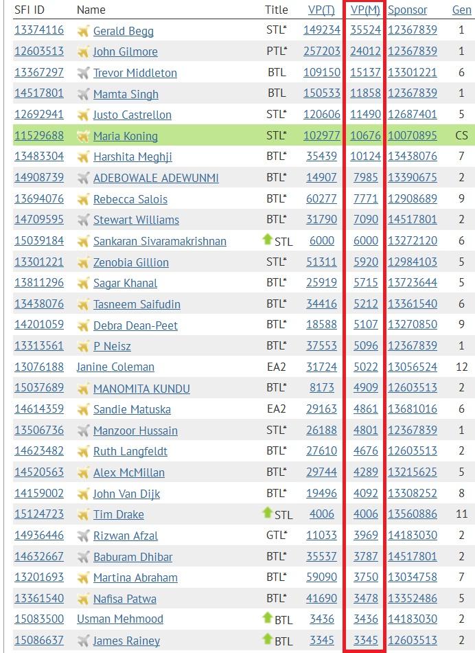 SFI - Top 30 VPs - Nov 13 2014
