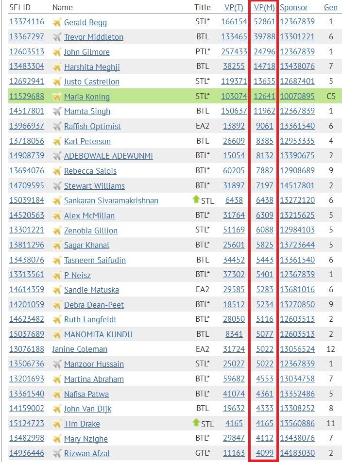 SFI- Top 30 VPs - Nov 19 2014