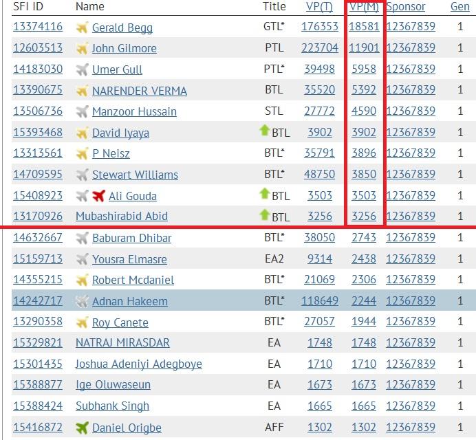 SFI - Top 10 VPs - Jan 17 2015