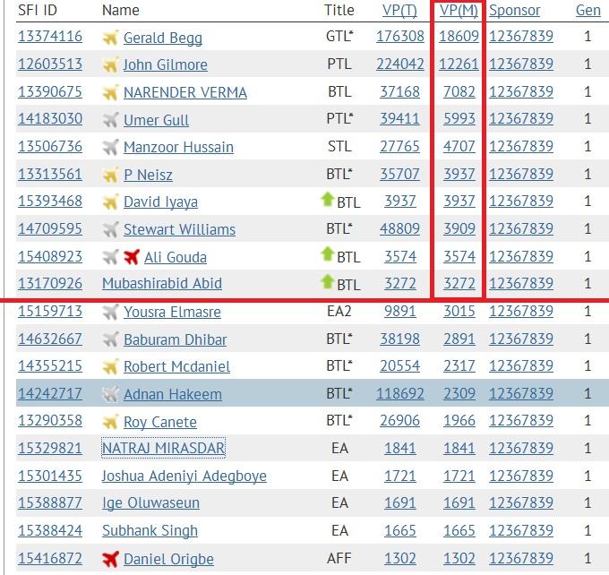 SFI - Top 10 VPs - Jan 19 2015
