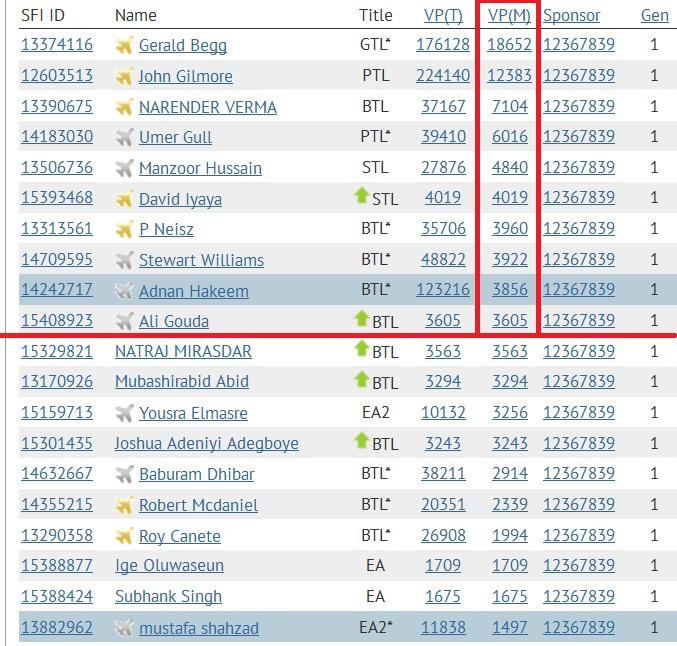 SFI - Top 10 VPs - Jan 21 2015