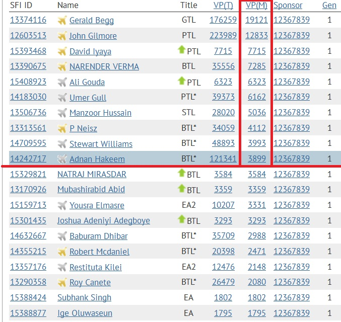SFI - Top 10 VPs - Jan 25 2015
