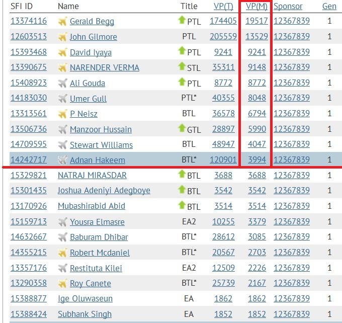 SFI - Top 10 VPs - Jan 29 2015