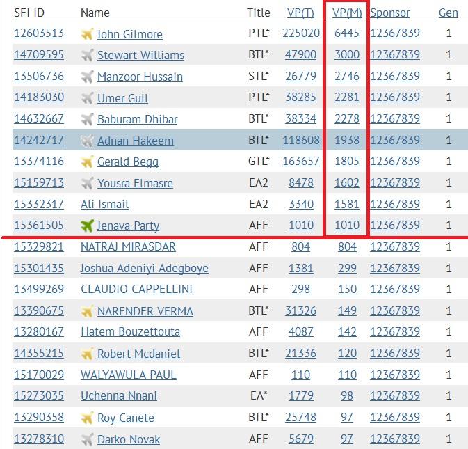 SFI - Top 10 VPs - Jan 3 2015