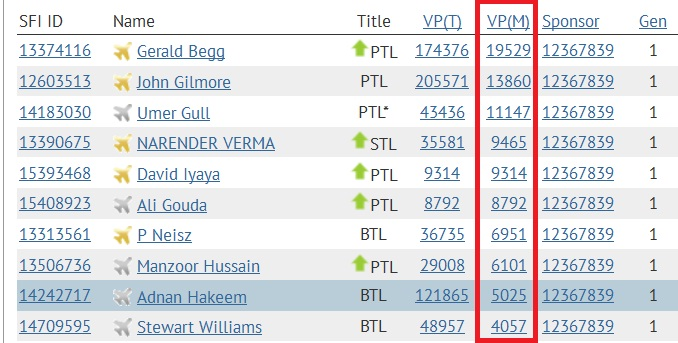 SFI - Top 10 VPs - Jan 30 2015 - Final Results