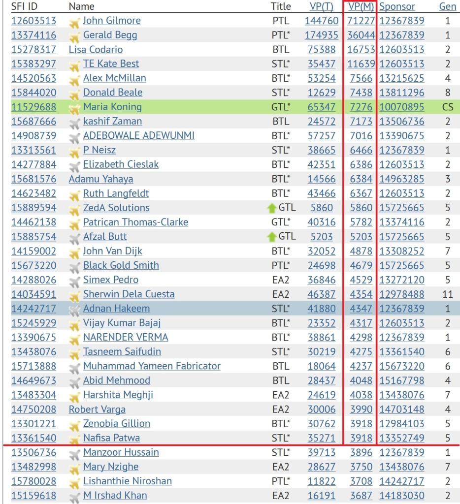 SFI Winners - Top 30 SFI Versa Points As In May 20 2015