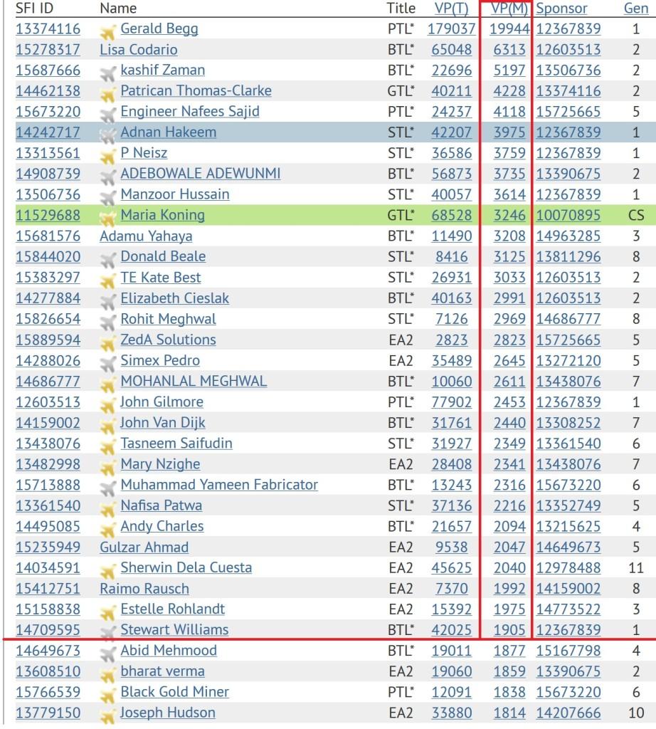 SFI Winners - Top 30 SFI Versa Points As In May 7 2015